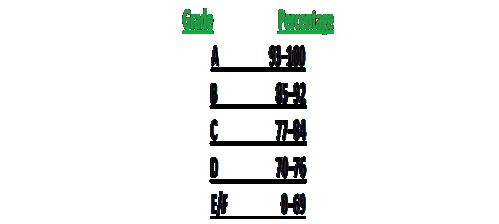 grade-equals