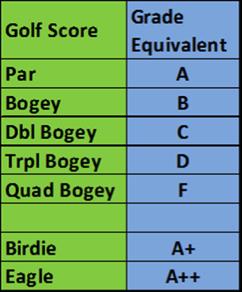 score-grade